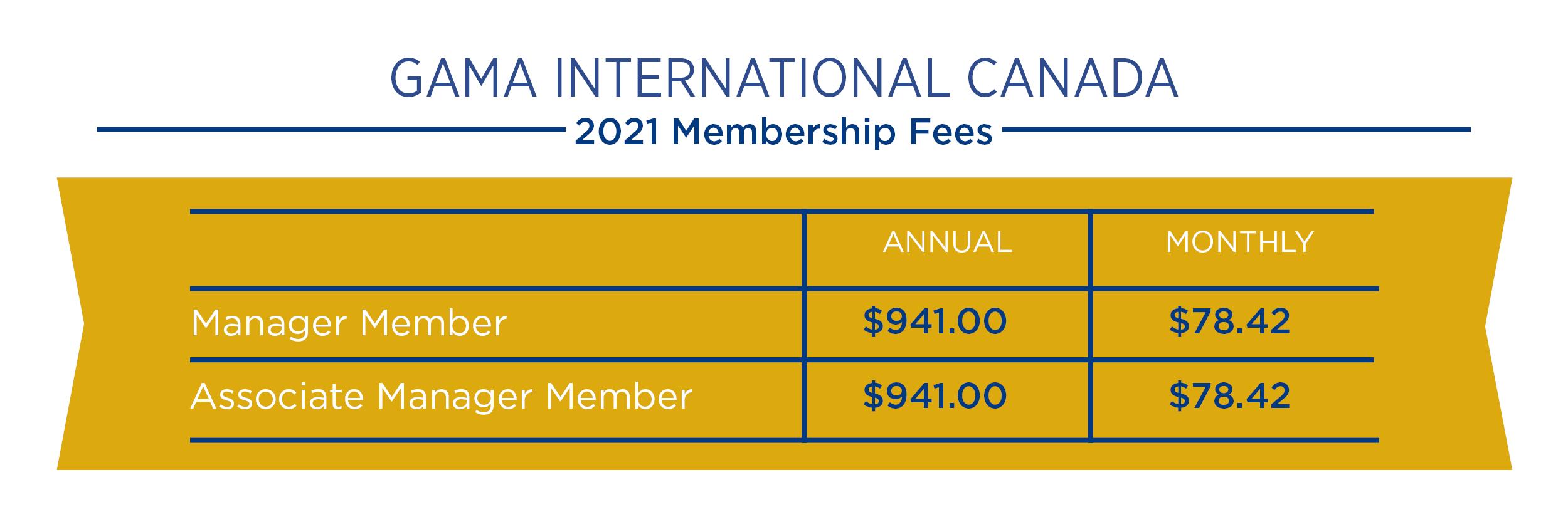 2021 Membership Fee chart